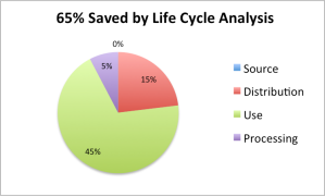 savings from life cycle